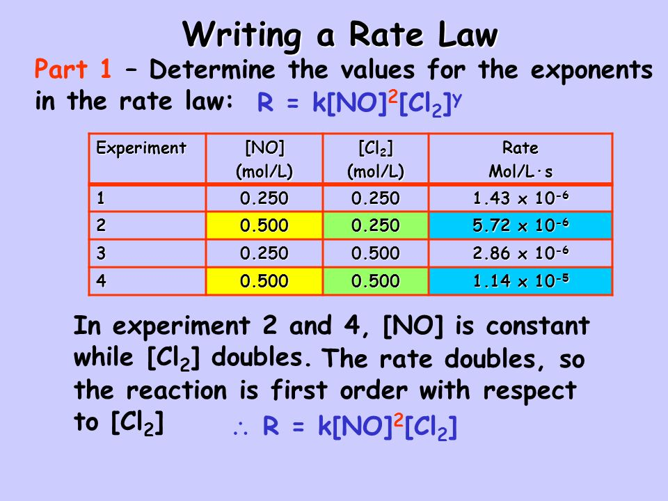 Writing a Rate Law Part 1 – Determine the values for the exponents in the rate law: R = k[NO]2[Cl2]y.